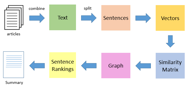 Introduction to Text Summarization using the TextRank Algorithm