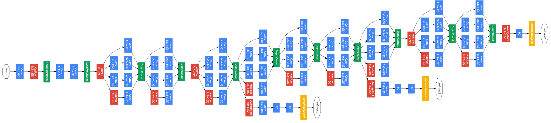 Understanding Inception Network from Scratch (with Python codes)