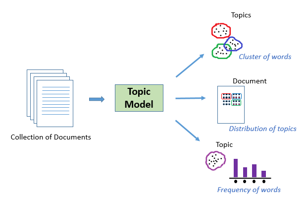 A NLP Approach to Mining Online Reviews using Topic Modeling