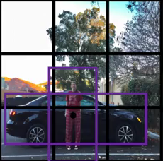A Practical Guide to Object Detection using the Popular YOLO Framework
