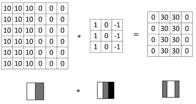 A Comprehensive Tutorial on Covolutional Neural Networks (CNNs)