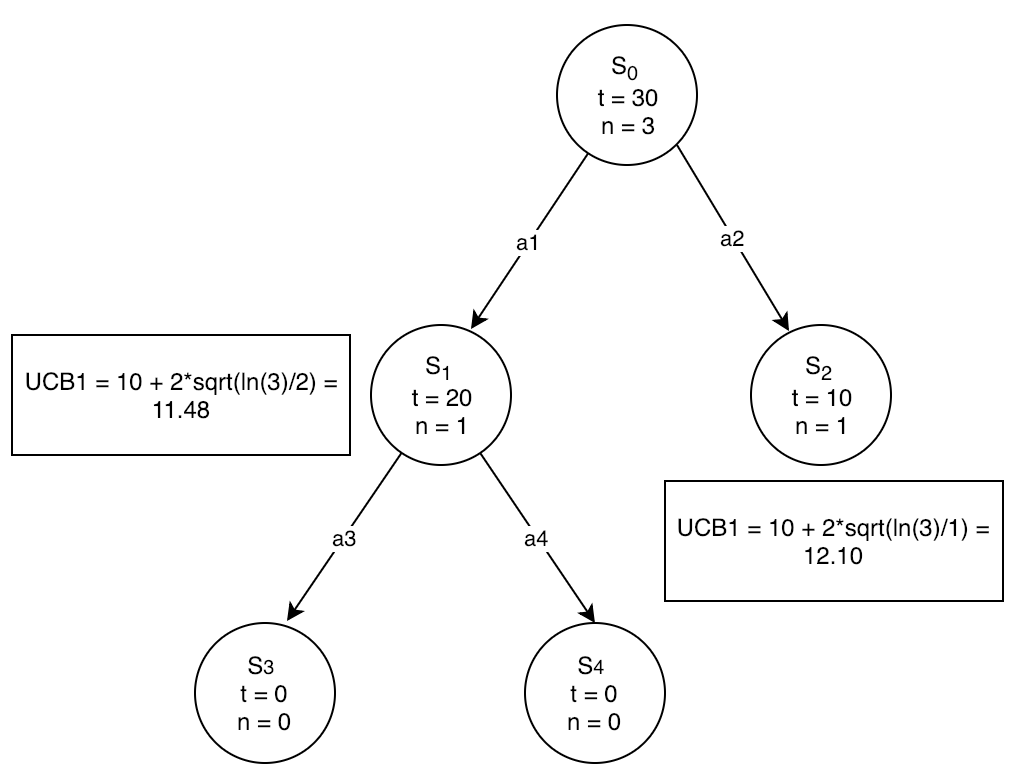 Tutorial on Monte Carlo Tree Search - The Algorithm Behind AlphaGo