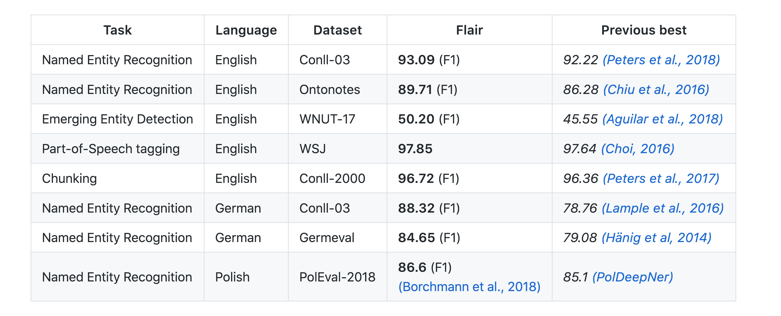 Introduction to Flair for NLP in Python - State-of-the-art
