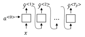 Must-Read Tutorial to Learn Sequence Modeling & Attention Models