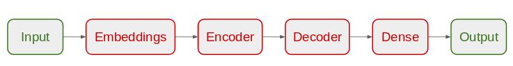 Encoder Decoder model architecture