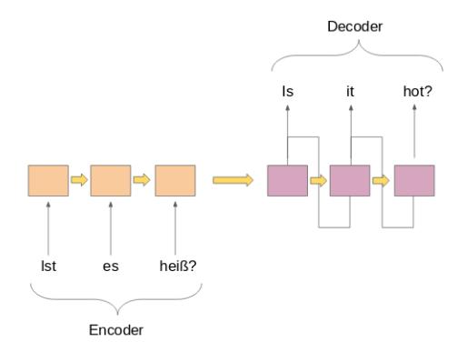 Simple encoder decoder model