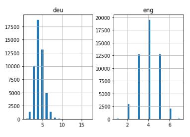 Must-Read NLP Tutorial on Neural Machine Translation (Powering Google)