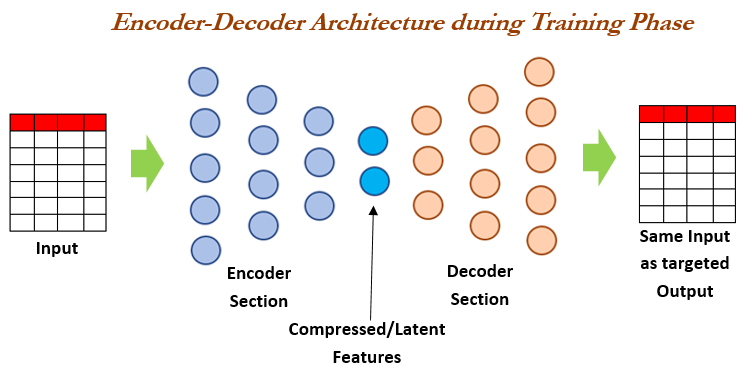 encoder decoder visual