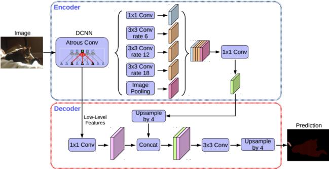 deeplab architecture