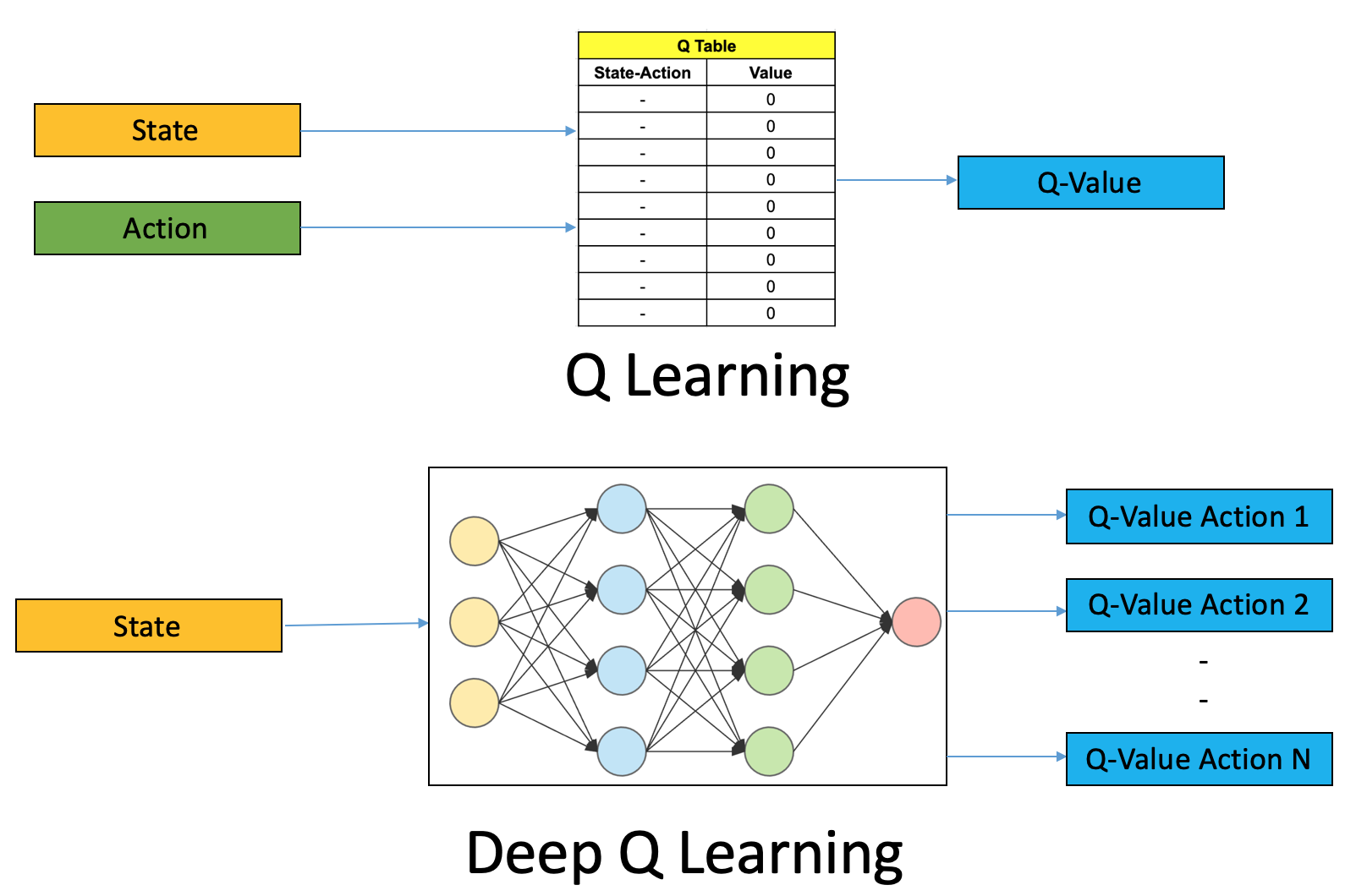 deep q-learning