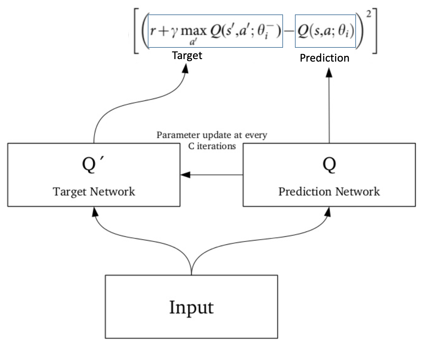 Introduction to Deep Q-Learning for Reinforcement Learning
