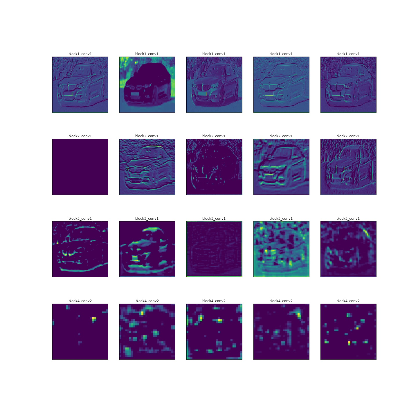Understanding and Visualizing Neural Networks in Python