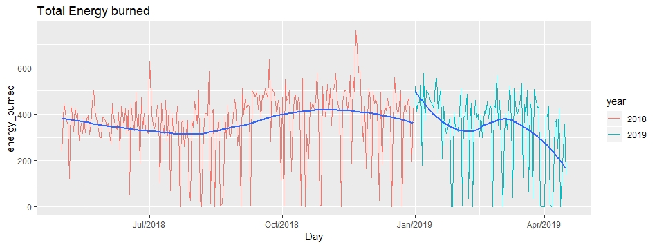 How I Built Animated Plots in R to Analyze my Fitness Data