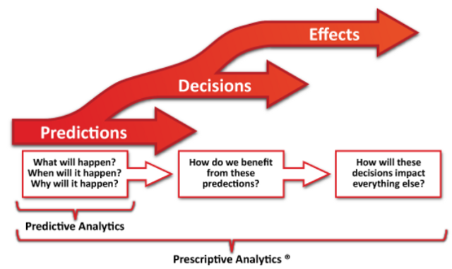 A Practical Introduction to Prescriptive Analytics (with
