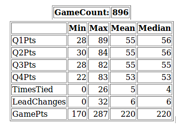 Extracting Data From NBA to Analyze 1000 Basketball Games