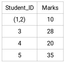 updated data