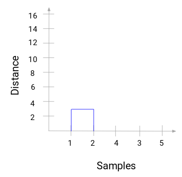 A Beginner's Guide to Hierarchical Clustering in Python