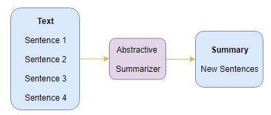 abstractive summarization