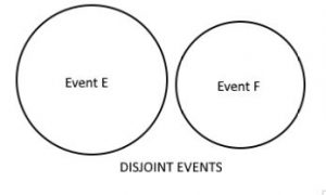 bayes theorem, disjoint event