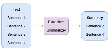 Comprehensive Guide to Text Summarization using Deep Learning in Python