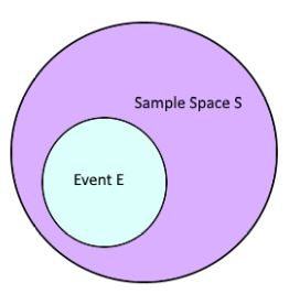 event bayes theorem