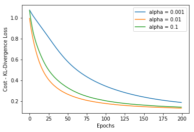 What are Loss Functions in Machine Learning and How do they