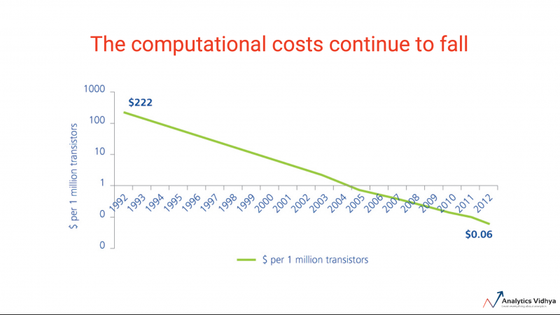 machine learning computation cost