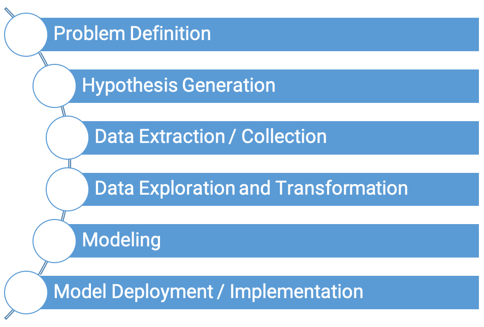 machine learning steps