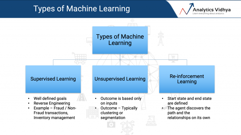 types of machine learning