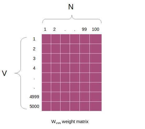 word2vec image matrix