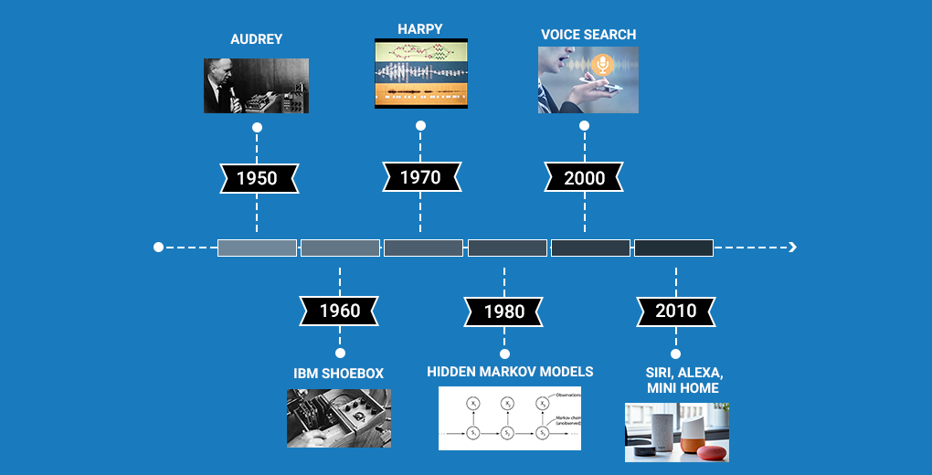 speech recognition history
