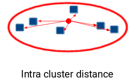 intra cluster distance
