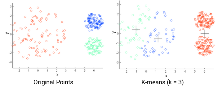 The Most Comprehensive Guide to K-Means Clustering You'll