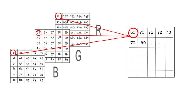 image pixel features