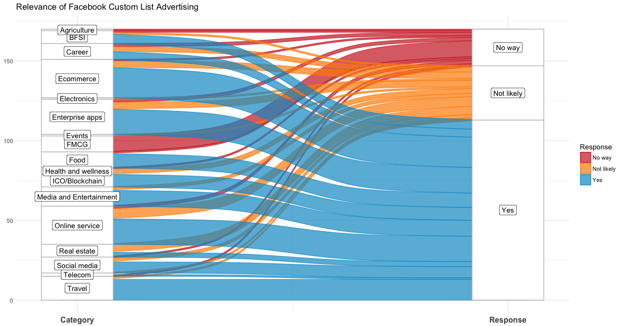 11 Innovation Data Visualizations in Python, R and Tableau