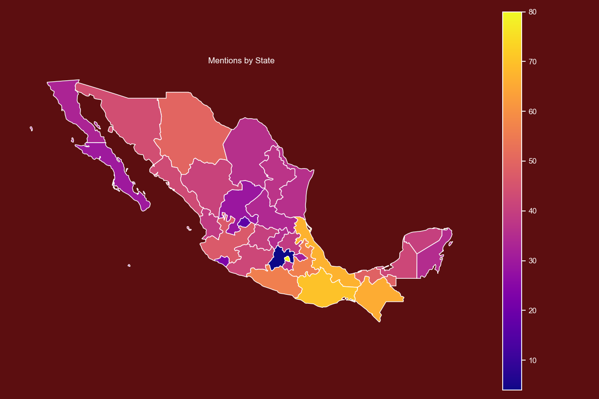 mexico_report_data_science_project