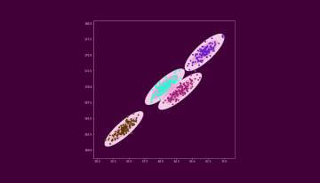 Build Better and Accurate Clusters with Gaussian Mixture Models
