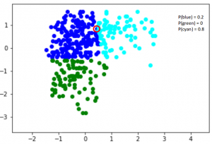 What are Gaussian Mixture Models? A Powerful Clustering