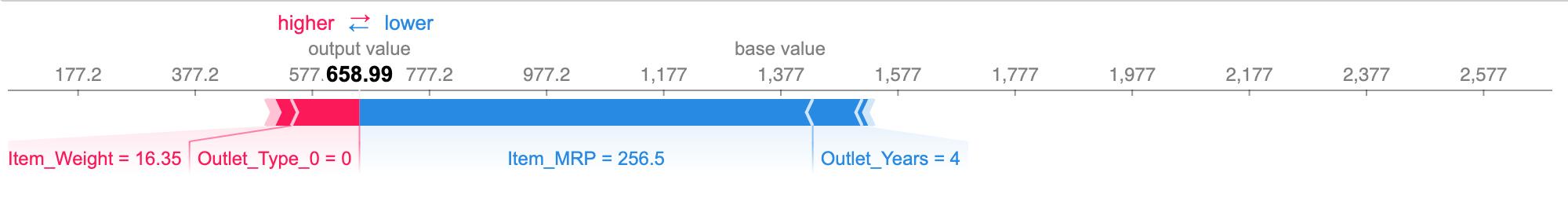 shapley values