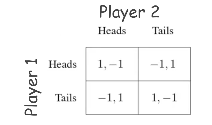 game theory decision making
