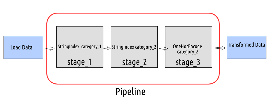 machine learning pipelines pyspark