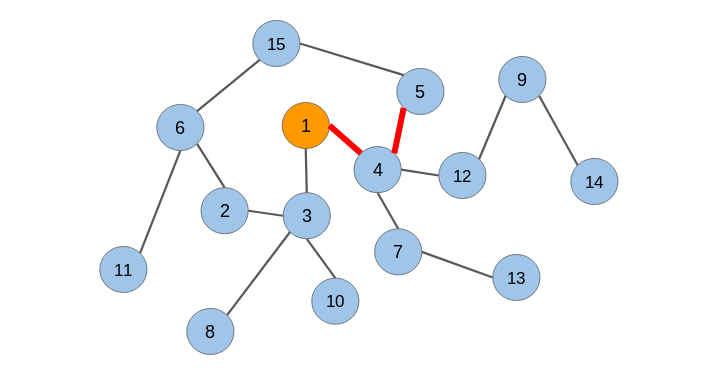 graph feature extraction