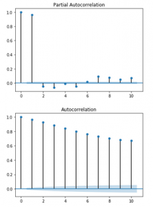 feature engineering time series