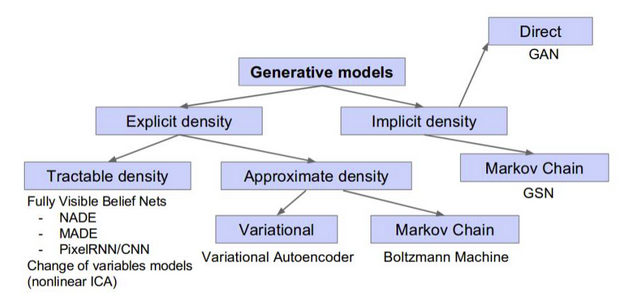 Family of Generative Models