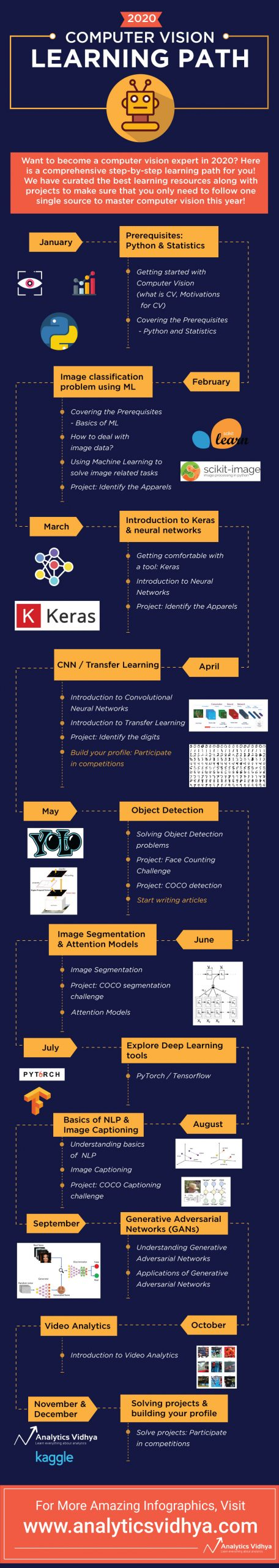 computer-vision-learning-path