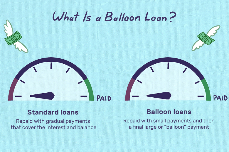 What is Balloon Personal Loan?