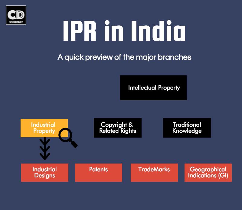 ipr-in-india