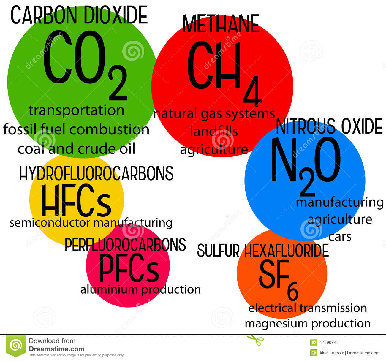Global Warming Effect And Green House Gases