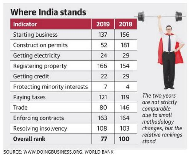 Behind India's leap in ease of doing business