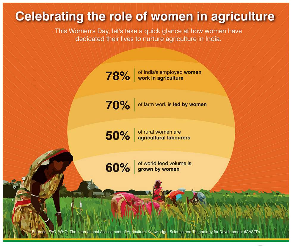 Image result for feminisation of agriculture upsc editorials